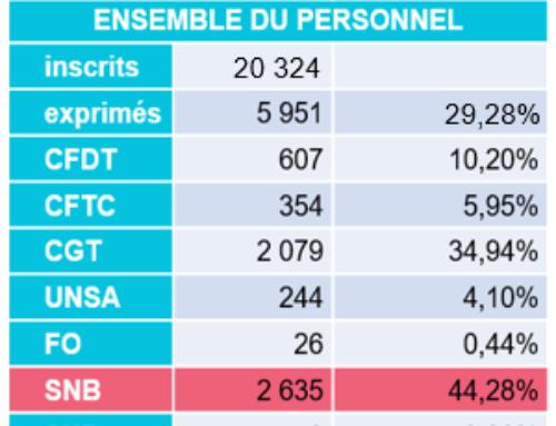 2ème tour des élections des Centraux Parisiens : un GRAND MERCI !  //  SGSS/FSO : le déménagement de trop…